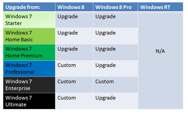 windows 7 enterprise vs professional