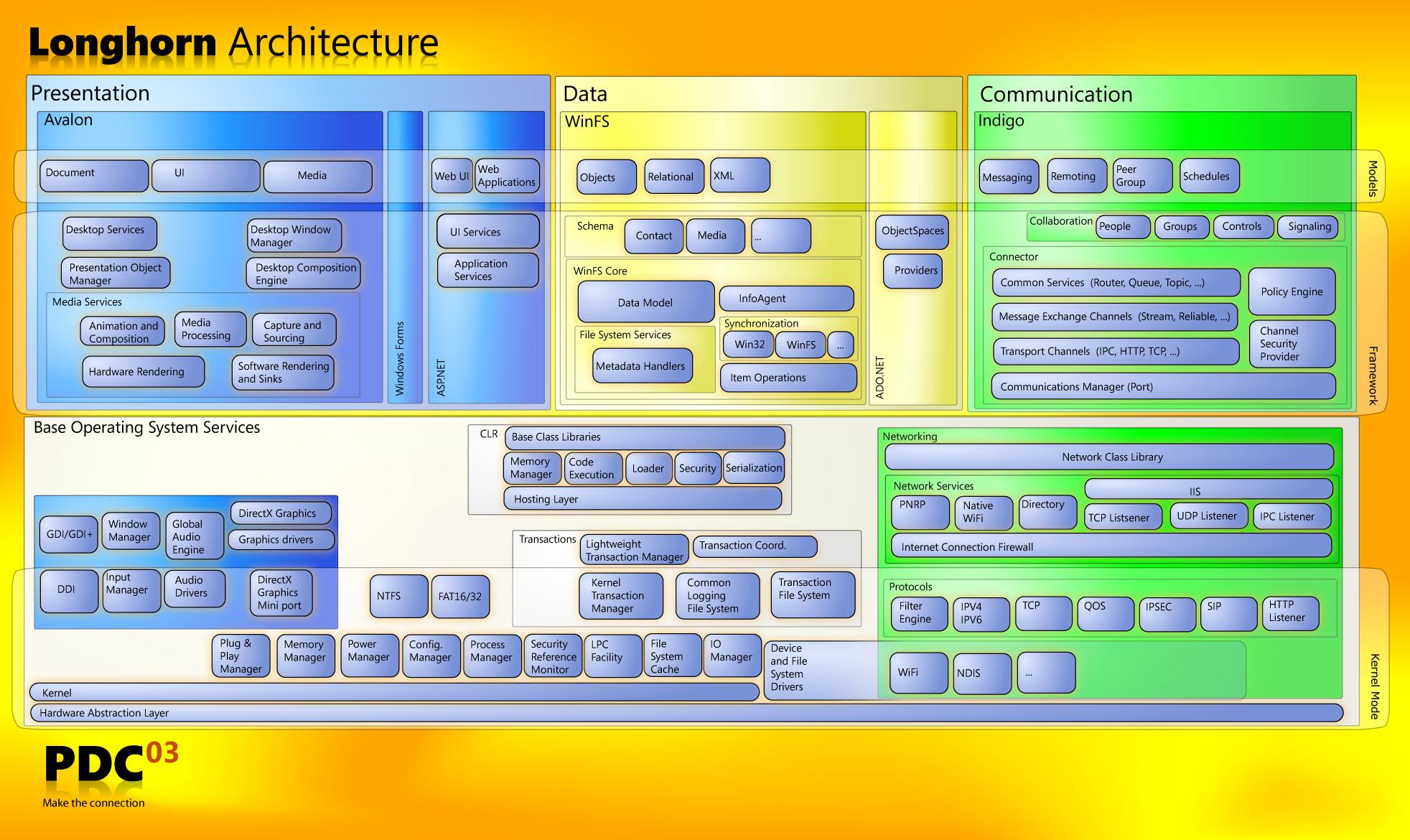 Pargol Sasooli: Windows Printing Architecture Diagram | Windows 8 Block Diagram |  | Pargol Sasooli - blogger