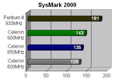 ActiveWin - Intel D810E2CA3 Motherboard & Intel Celeron 900MHz - Review