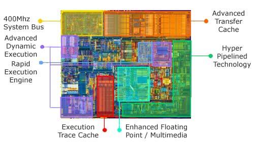 Activewin intel pentium 4 1 7ghz d850gb motherboard for Pentium 4 architecture