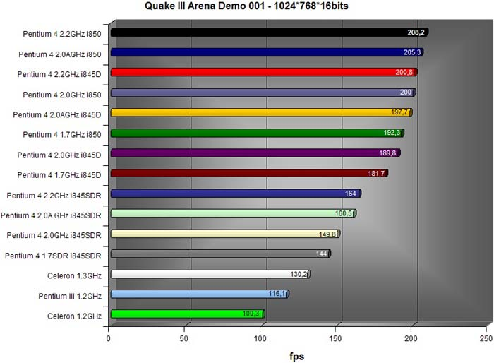 a comparison of the performance of celeron or pentium ii computer processors A brief history of intel cpu microarchitectures xiao-feng li xiaofengli@gmailcom intel p6 processors (cont) pentium ii, 1997, 75m transistors compare for equal advanced string operations fast crc popcnt avx 256 bit.