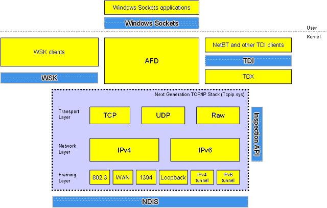 next gen tcp/ip architecture diagram